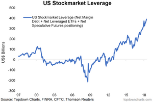chart of leverage by stock market traders