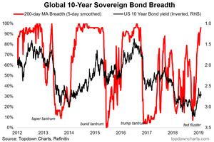 global sovereign bond market breadth chart