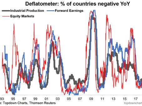 Top 5 Charts of the Week: Global deflation risk, Bear market warning, Potential policy u-turn