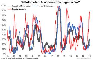 global economic slowdown warning indicator monitor
