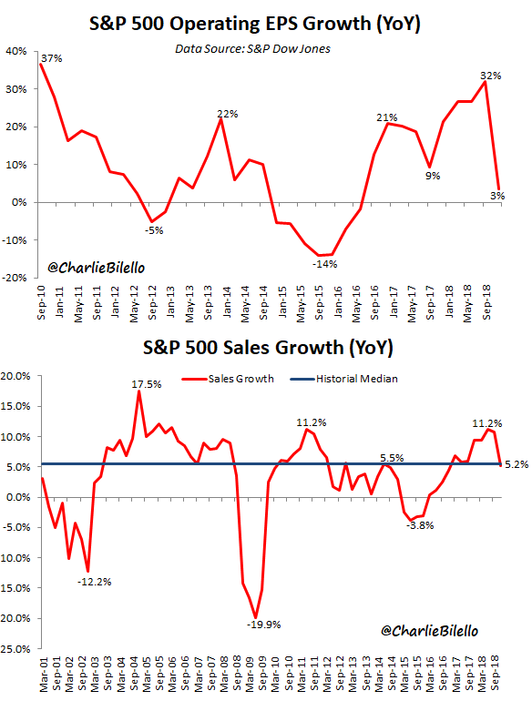 S&P500 operating earnings growth and sales growth chart