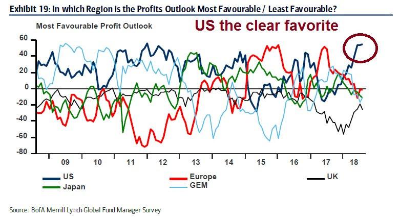 profit outlook US vs global