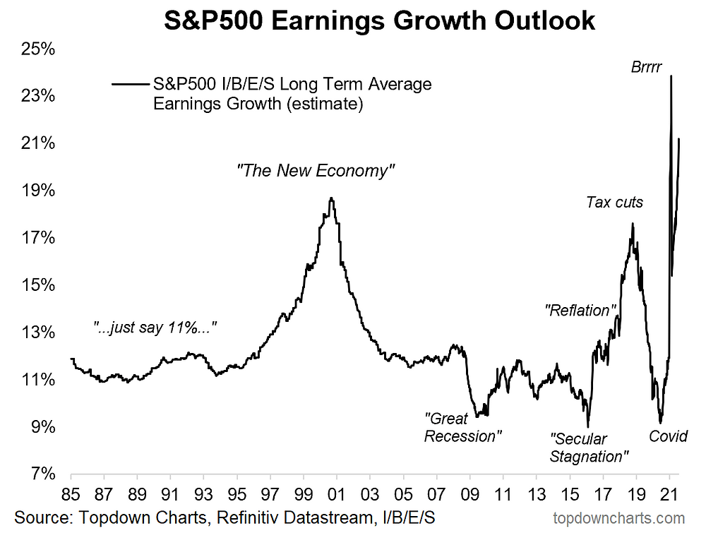 chart of S&P500 long term average earnings growth estimate