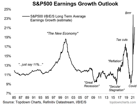 Chart of the Week - Exponential Expectations