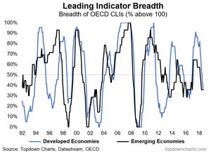 OECD leading indicator breadth - EM vs DM