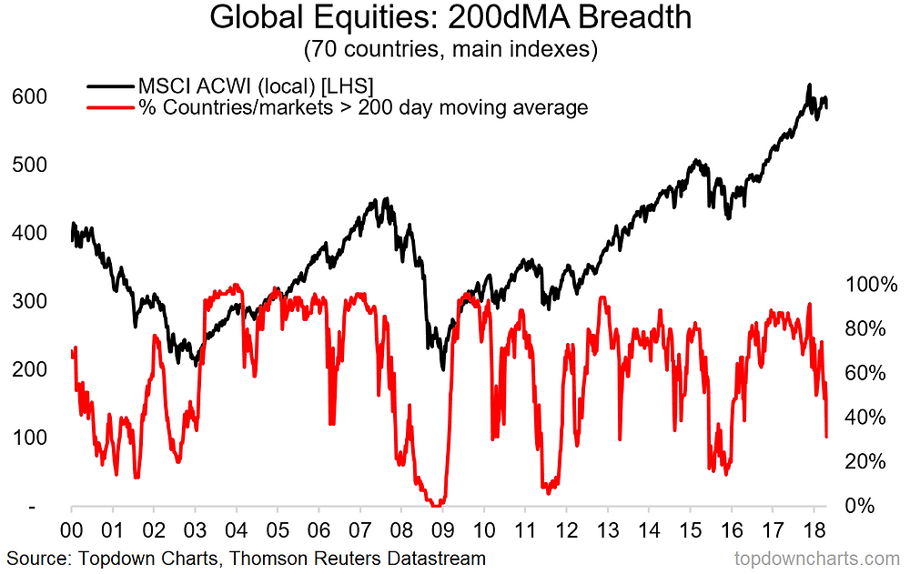 global equities 200 day moving average breadth