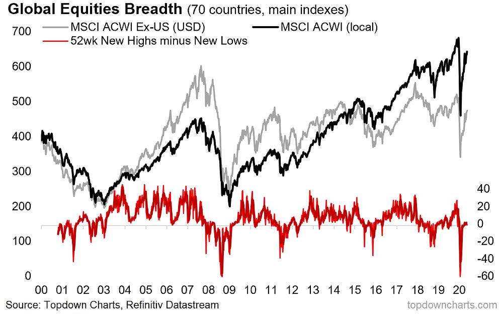 chart of global equities market breadth
