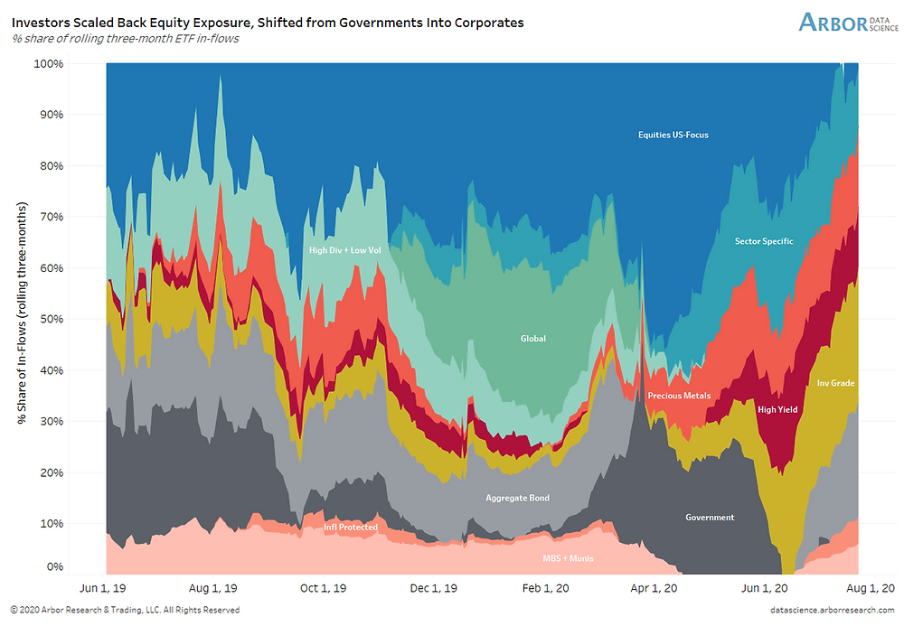 ETF flows across assets