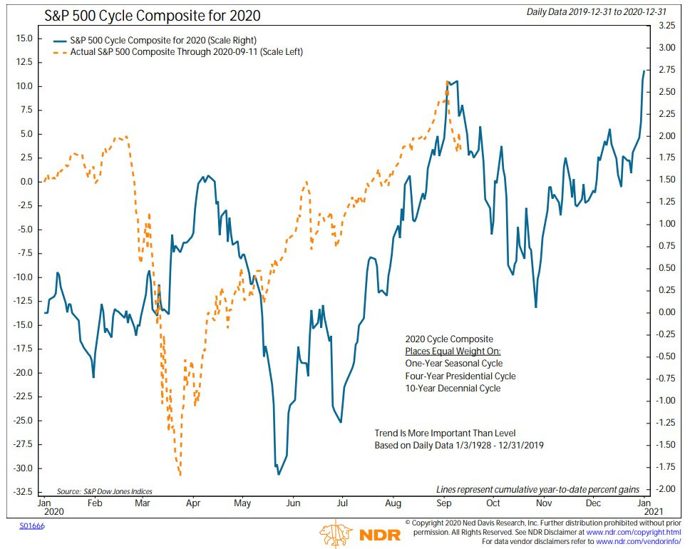 chart of S&P500 cycle composite and seasonality