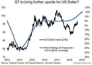 impact of quantitative tightening on the US dollar index
