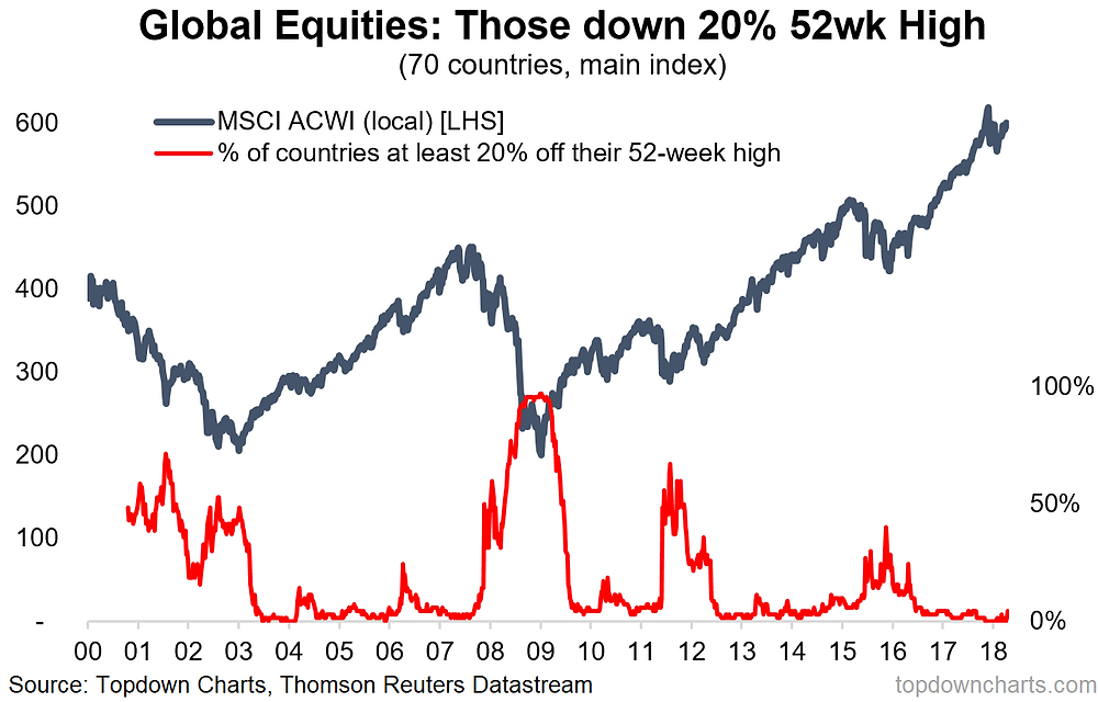 global equity bear market count