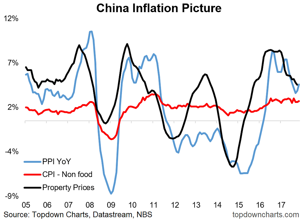 China inflation chart (property, producers, consumers)