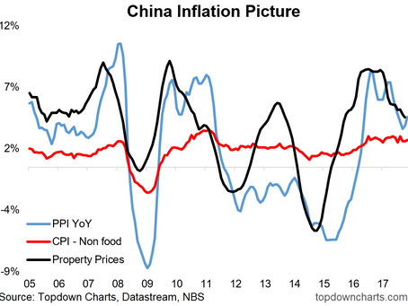 Chart: China Inflation Picture