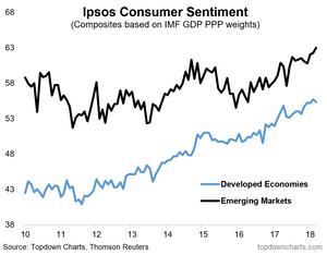 graph of Consumer Sentiment - EM vs DM