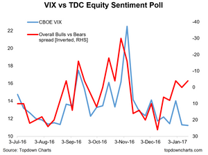 sentiment divergence points to upside for the VIX