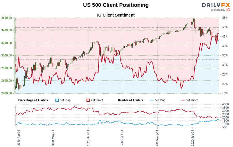 chart of IG markets client sentiment on the S&P500