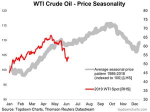 WTI crude oil price seasonality