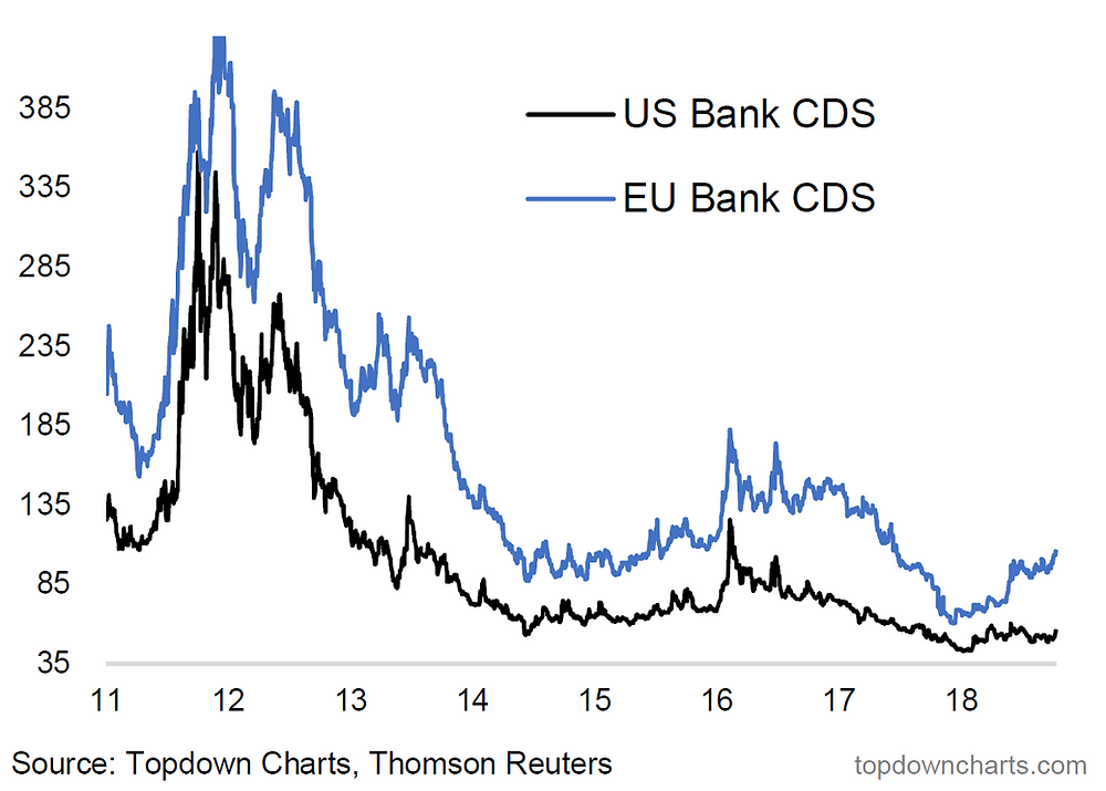 Bank CDS pricing chart