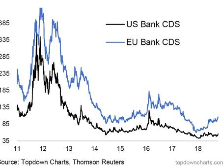 Chart: Bank CDS Watch - Stress Signs?