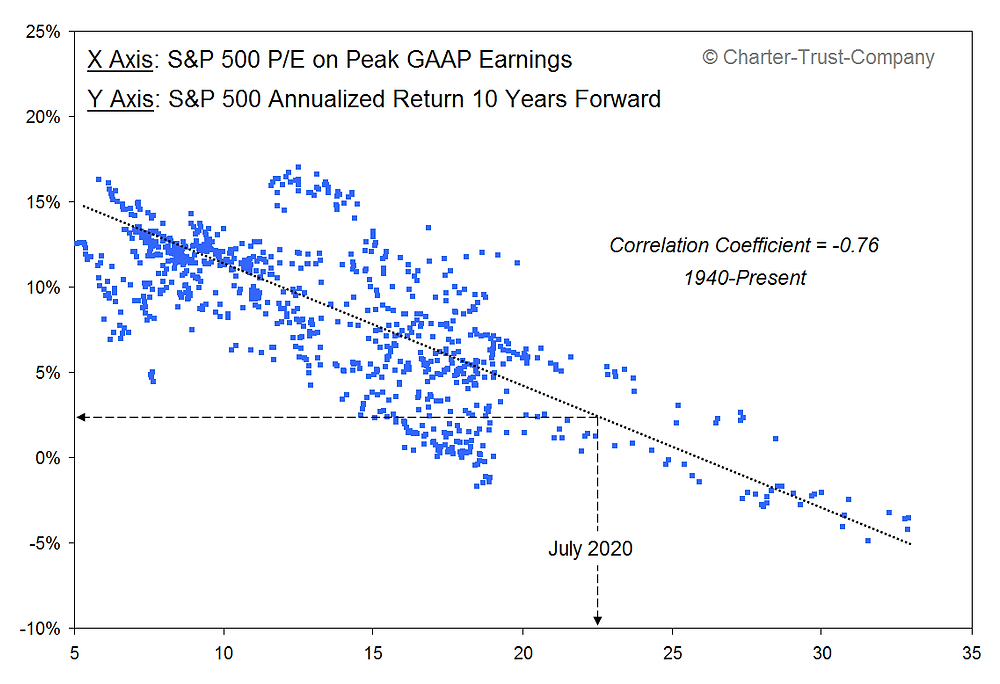 chart shows PE ratio vs long term expected returns