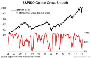 golden cross breadth