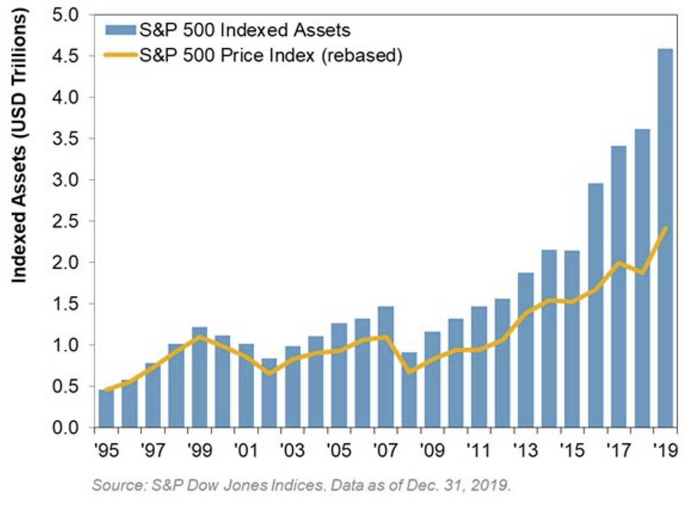 chart of assets in passive investments tracking the S&P500