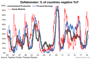 Proportion of countries in economic deflation