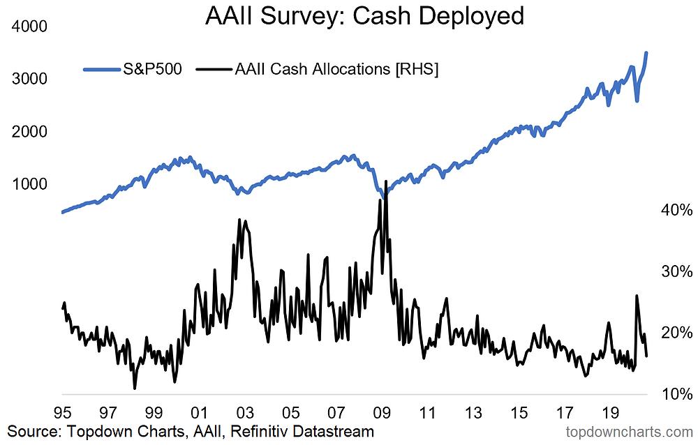 chart of portfolio cash allocations