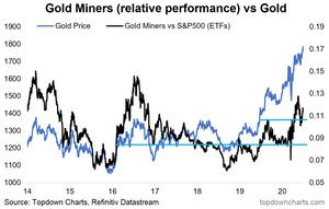 gold mining stocks relative performance