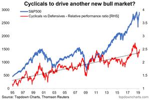 US cyclicals vs defensives
