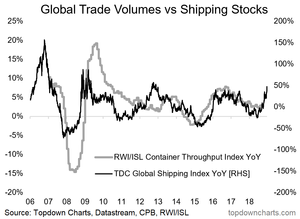 global shipping stocks