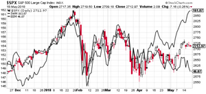 small caps vs emerging markets chart
