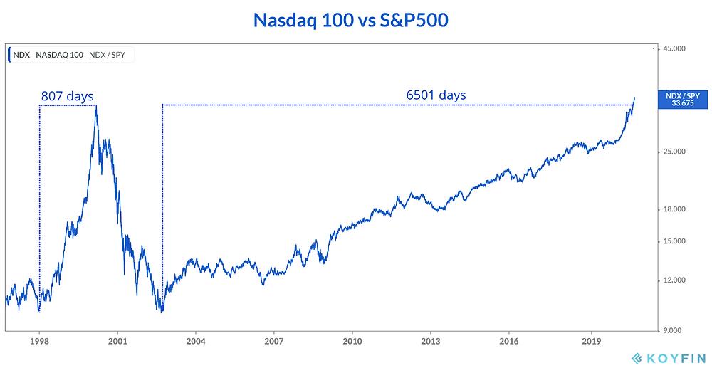 chart of the Nasdaq vs S&P500