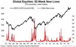 global equities breadth - 52 week new lows