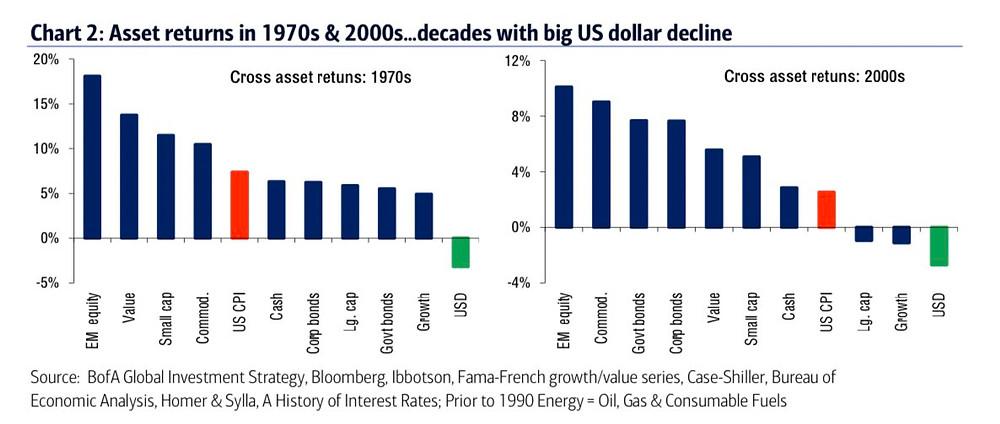 chart of asset class returns when USD is falling