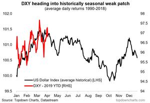 US dollar seasonality chart