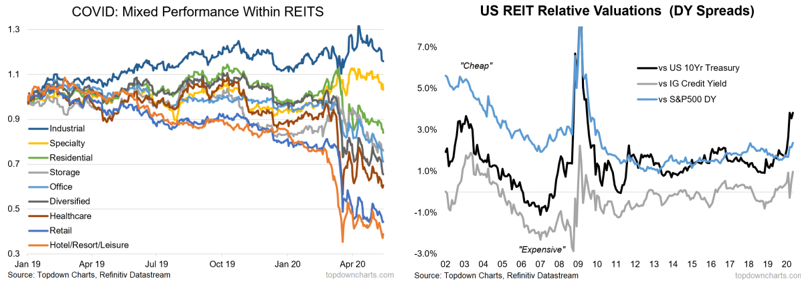 REITs mixed performance from coronavirus, REIT relative valuation chart