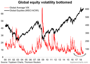 Global equity volatility chart