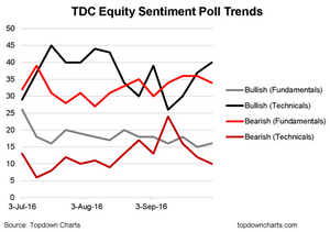 weekly equity sentiment poll