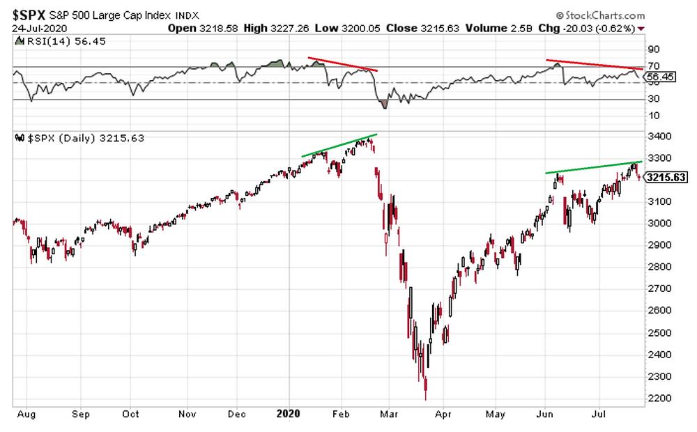 chart of the S&P500 RSI bearish divergence