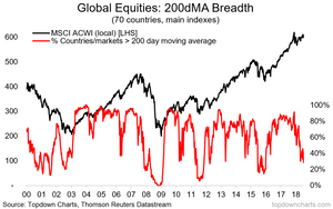 global equities stockmarket breadth - 200 day moving average