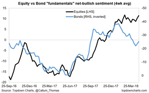 market fundamentals sentiment graph