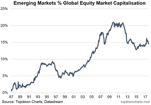 Emerging markets percentage share of global equity market capitalization