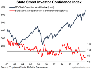 institutional investor confidence