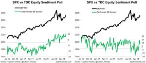 Fundamentals vs Technicals sentiment