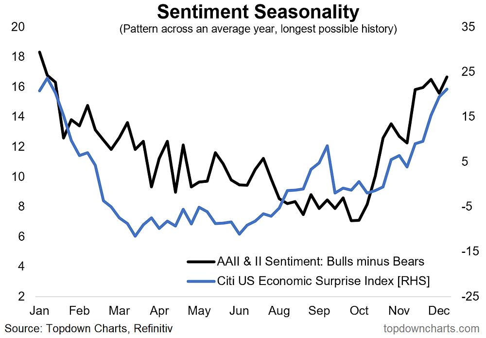 chart of macro seasonality