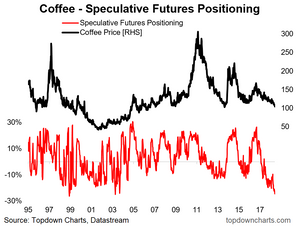 coffee futures positioning chart - sentiment at extreme levels of pessimism