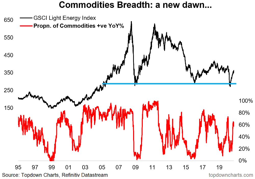 chart of commodities breadth