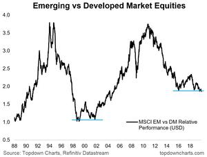 EM vs DM equity market relative performance