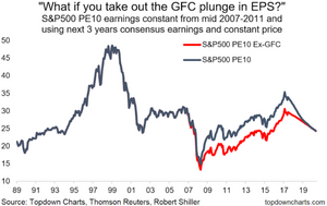 GFC earnings plunge and CAPE PE10 effect